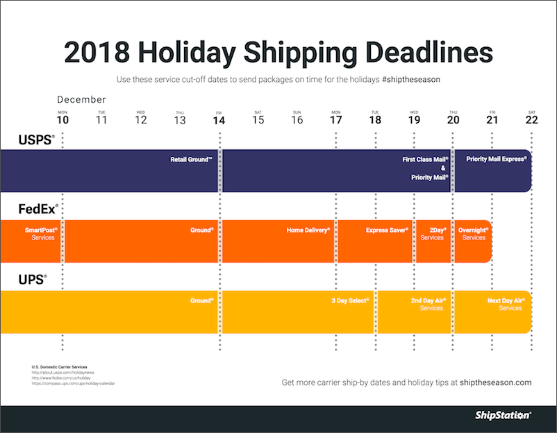 Holiday deadline dates for USPS shipping