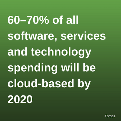 Cloud Technology